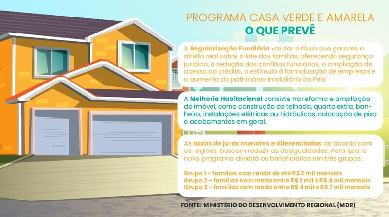 Como Funciona o Casa Verde e Amarela